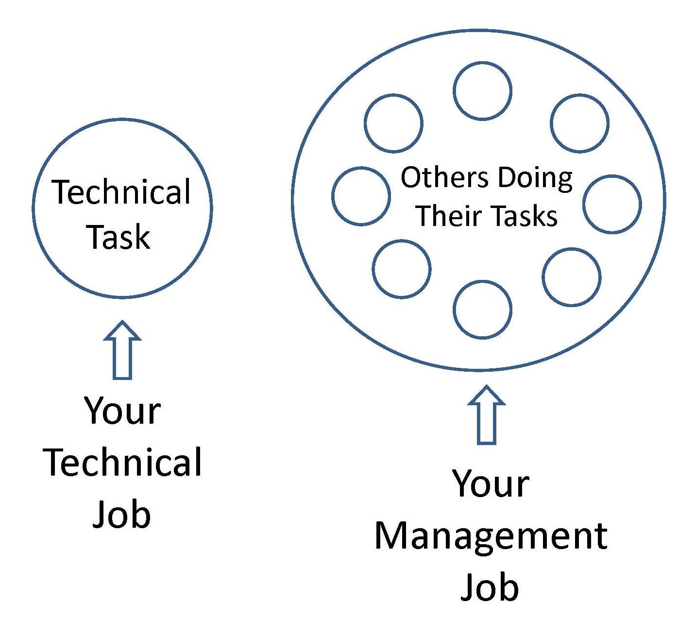 Job Diagram