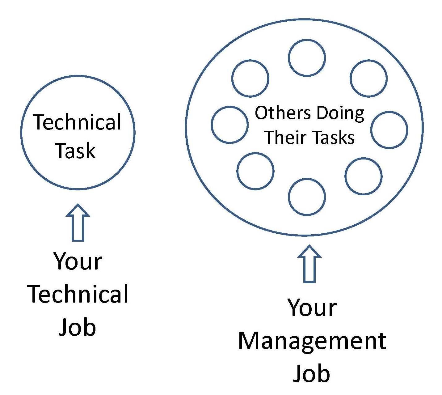 Job Diagram
